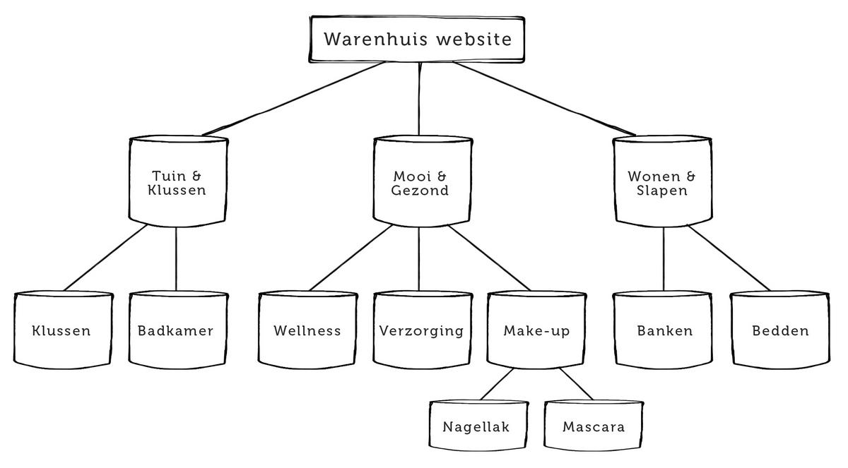 website opbouw structuur