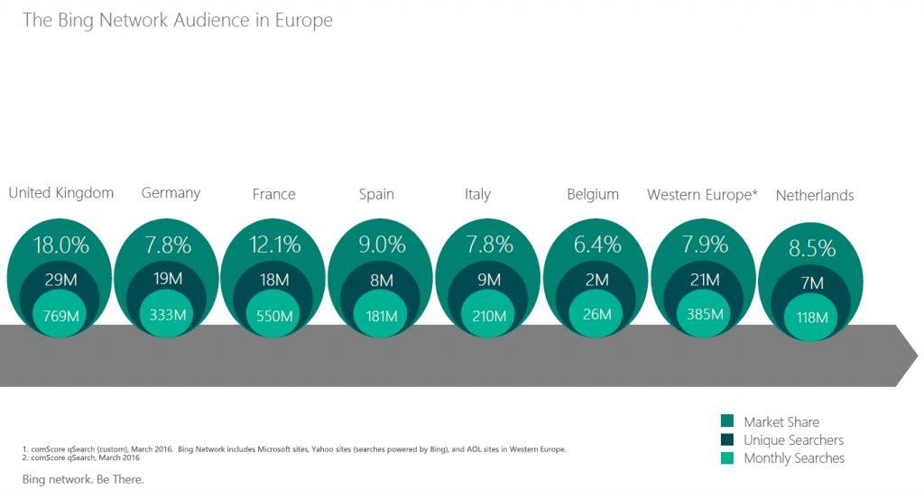 Bing marktaandeel
