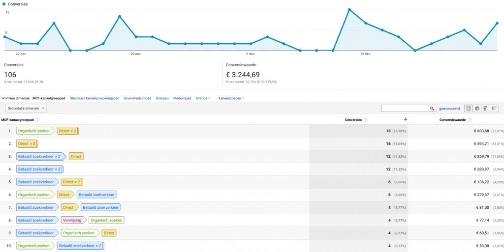Google Analytics Multi Channel Trechters